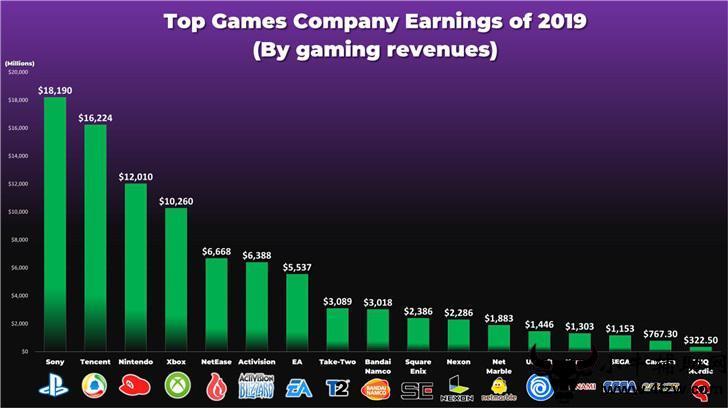 简单盘点下2019捞金最多游戏公司